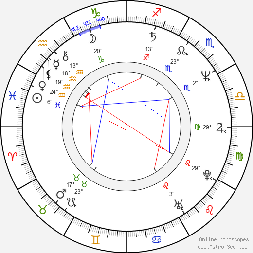 Miroslaw Zbrojewicz birth chart, biography, wikipedia 2020, 2021