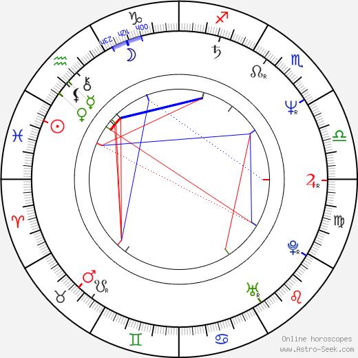 Miroslaw Zbrojewicz astro natal birth chart, Miroslaw Zbrojewicz horoscope, astrology