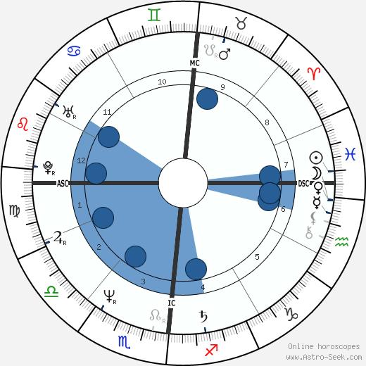 Nikola Stojanovic wikipedia, horoscope, astrology, instagram