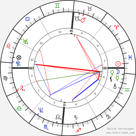 Nikola Stojanovic день рождения гороскоп, Nikola Stojanovic Натальная карта онлайн