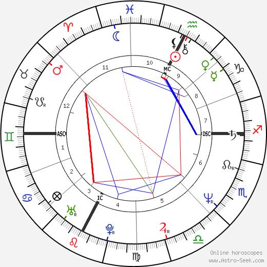 Patrick Martin tema natale, oroscopo, Patrick Martin oroscopi gratuiti, astrologia