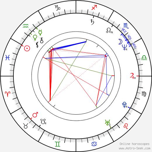 Rainer Wieland tema natale, oroscopo, Rainer Wieland oroscopi gratuiti, astrologia