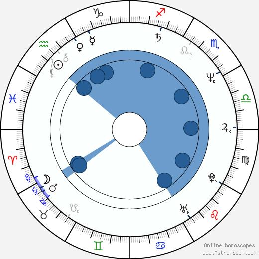 Robert Townsend wikipedia, horoscope, astrology, instagram