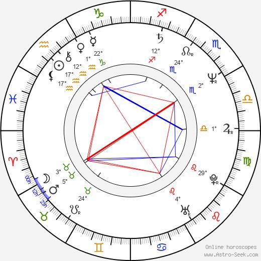 Robert Townsend birth chart, biography, wikipedia 2020, 2021