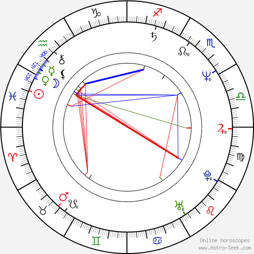 Rudolf Rožďalovský день рождения гороскоп, Rudolf Rožďalovský Натальная карта онлайн
