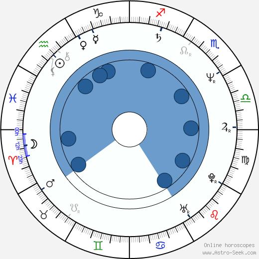 Stephanie Williams wikipedia, horoscope, astrology, instagram