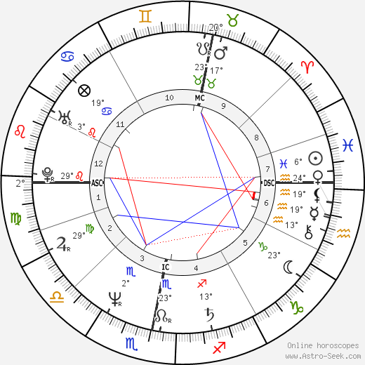Stuart 'Woody' Wood birth chart, biography, wikipedia 2019, 2020