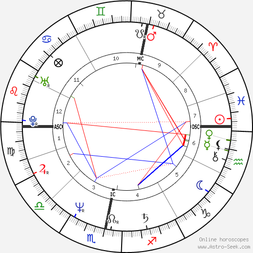 Stuart 'Woody' Wood astro natal birth chart, Stuart 'Woody' Wood horoscope, astrology