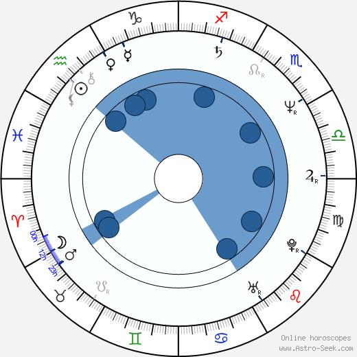 Sven Nordin wikipedia, horoscope, astrology, instagram
