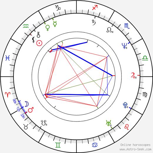 Sven Nordin astro natal birth chart, Sven Nordin horoscope, astrology