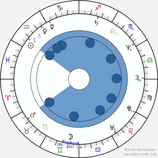 Tereza Brdečková wikipedia, horoscope, astrology, instagram