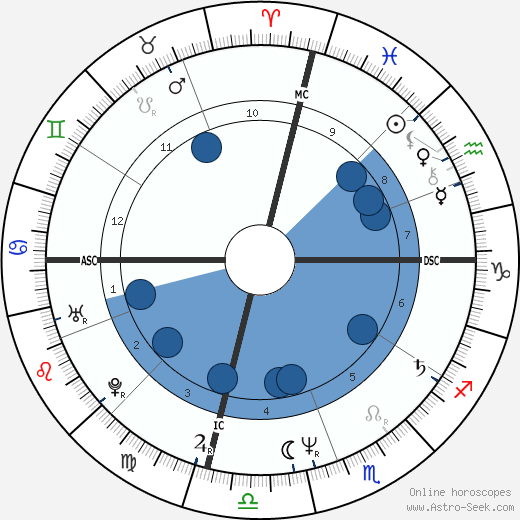 Vanna White wikipedia, horoscope, astrology, instagram