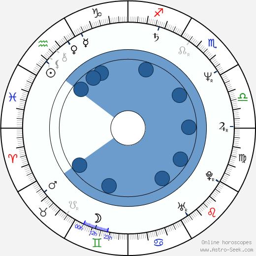 Víctor Mallarino wikipedia, horoscope, astrology, instagram