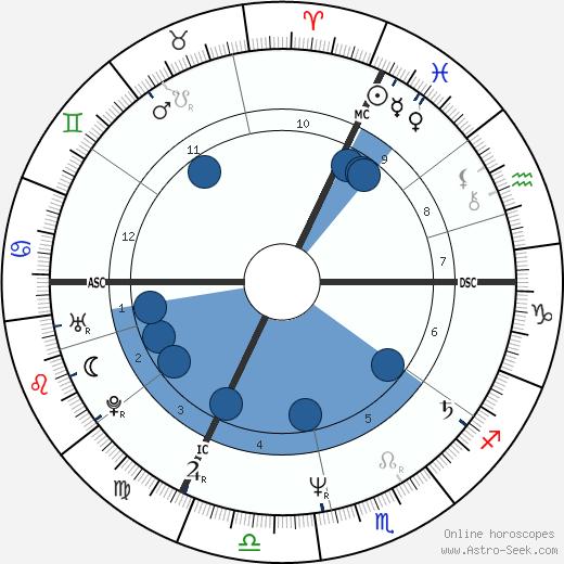 Artus de Penguern wikipedia, horoscope, astrology, instagram