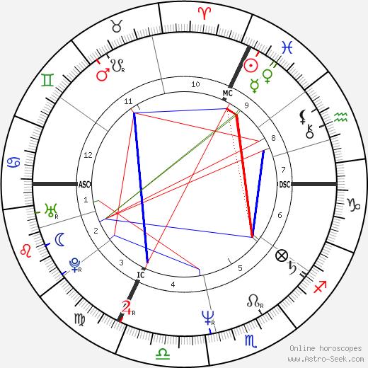 Артюс де Пенгерн Artus de Penguern день рождения гороскоп, Artus de Penguern Натальная карта онлайн