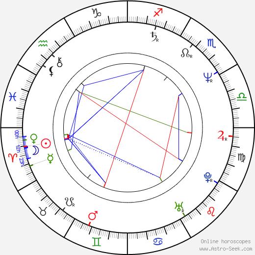 Attila Janisch astro natal birth chart, Attila Janisch horoscope, astrology