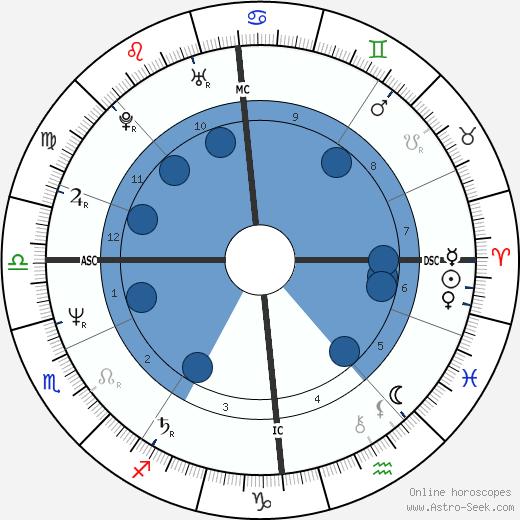 Billy Mackenzie wikipedia, horoscope, astrology, instagram