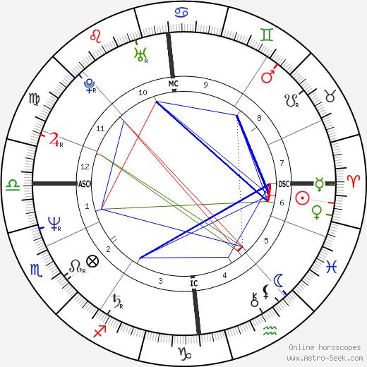 Billy Mackenzie tema natale, oroscopo, Billy Mackenzie oroscopi gratuiti, astrologia