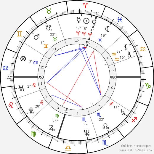 Christopher Lambert birth chart, biography, wikipedia 2019, 2020
