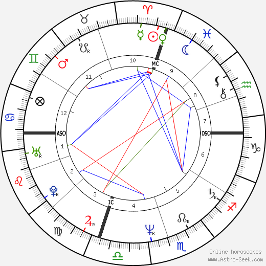 Christopher Lambert astro natal birth chart, Christopher Lambert horoscope, astrology
