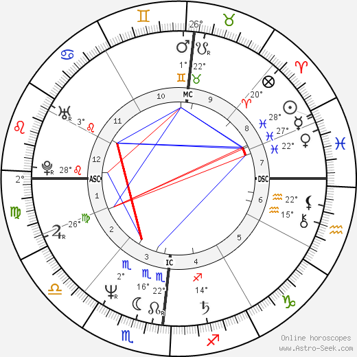 Claudio Bisio birth chart, biography, wikipedia 2019, 2020