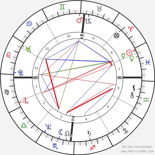 Claudio Bisio astro natal birth chart, Claudio Bisio horoscope, astrology