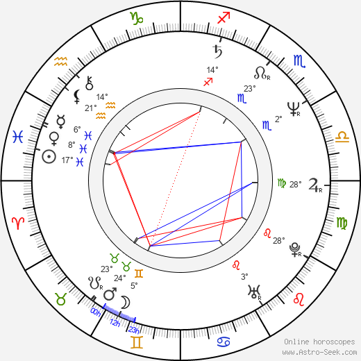 Clive Burr birth chart, biography, wikipedia 2018, 2019