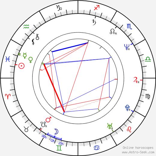 Синтия Ротрок Cynthia Rothrock день рождения гороскоп, Cynthia Rothrock Натальная карта онлайн