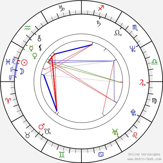 Dariusz Juzyszyn birth chart, Dariusz Juzyszyn astro natal horoscope, astrology