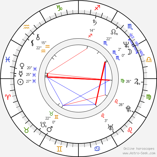 Elena Gavrilko birth chart, biography, wikipedia 2018, 2019