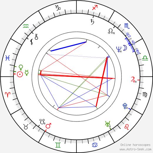 Elena Gavrilko astro natal birth chart, Elena Gavrilko horoscope, astrology