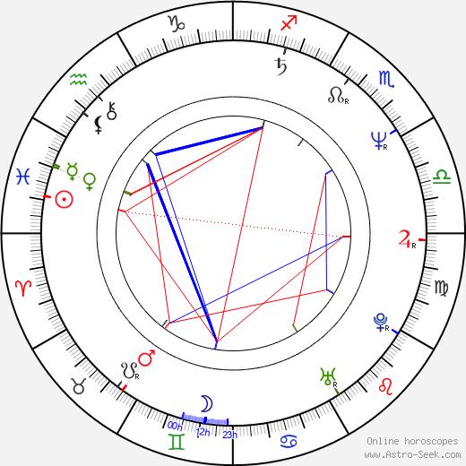 Faith Daniels birth chart, Faith Daniels astro natal horoscope, astrology