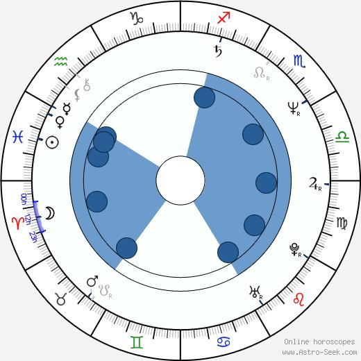 Hana Součková wikipedia, horoscope, astrology, instagram