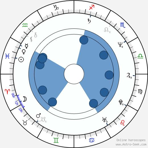 Henning Krautmacher wikipedia, horoscope, astrology, instagram