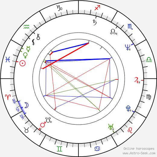 Henning Krautmacher birth chart, Henning Krautmacher astro natal horoscope, astrology