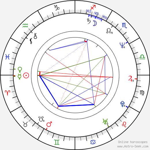 Herman Zumpolle день рождения гороскоп, Herman Zumpolle Натальная карта онлайн