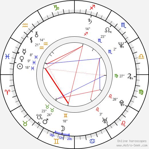 Imre Bajor birth chart, biography, wikipedia 2019, 2020