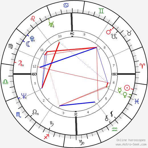 Jean Cremers день рождения гороскоп, Jean Cremers Натальная карта онлайн