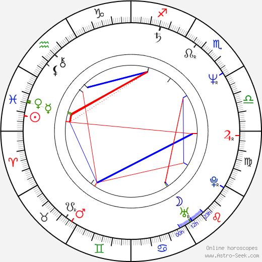Jerry Levine birth chart, Jerry Levine astro natal horoscope, astrology