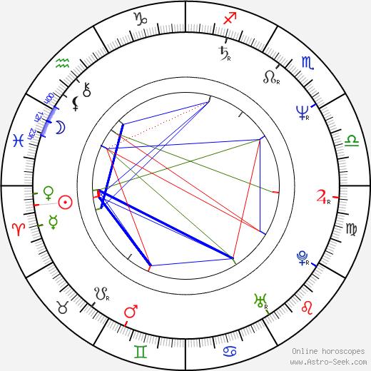 Jessica Zandén astro natal birth chart, Jessica Zandén horoscope, astrology