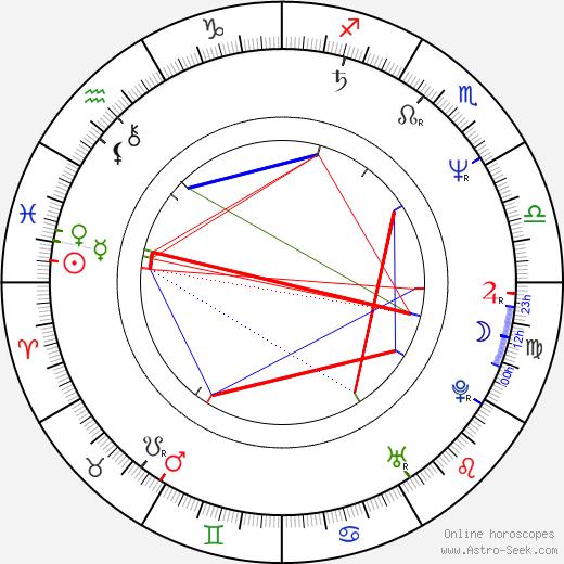 Joaquim de Almeida astro natal birth chart, Joaquim de Almeida horoscope, astrology
