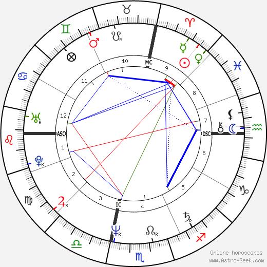 Jody Adams день рождения гороскоп, Jody Adams Натальная карта онлайн