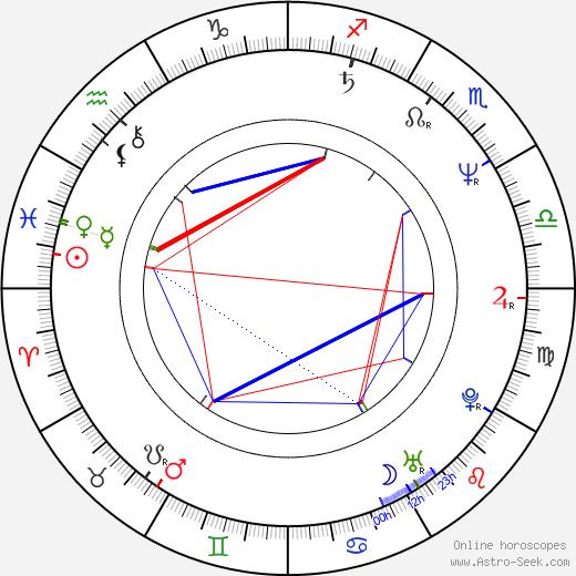 Josef Holec tema natale, oroscopo, Josef Holec oroscopi gratuiti, astrologia