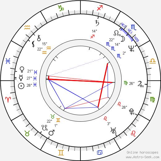 Ken Lo birth chart, biography, wikipedia 2020, 2021