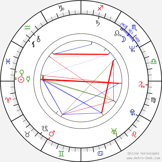 Ken Lo birth chart, Ken Lo astro natal horoscope, astrology