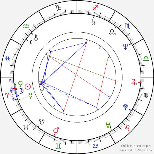 Krzysztof Bien birth chart, Krzysztof Bien astro natal horoscope, astrology