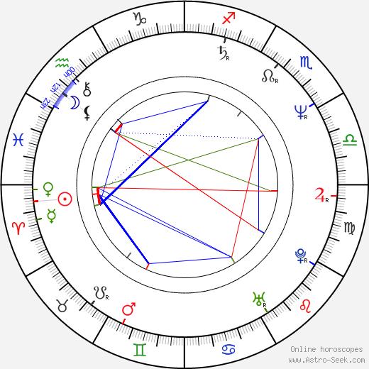 Krzysztof Pieczynski birth chart, Krzysztof Pieczynski astro natal horoscope, astrology