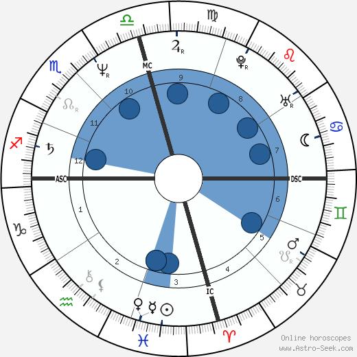 Lady Chablis wikipedia, horoscope, astrology, instagram