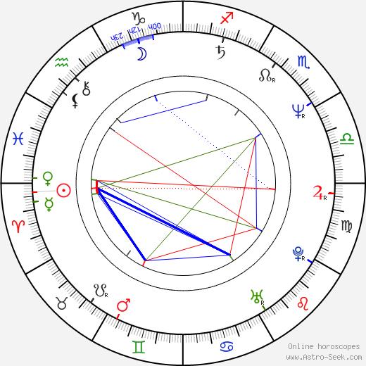 László I. Kish birth chart, László I. Kish astro natal horoscope, astrology