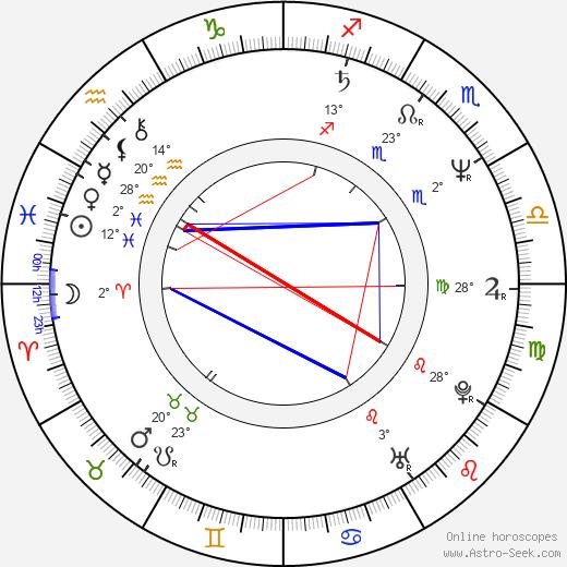 Liv Bernhoft Osa birth chart, biography, wikipedia 2019, 2020
